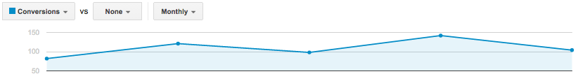 Monthly Conversions Increase in Adwords