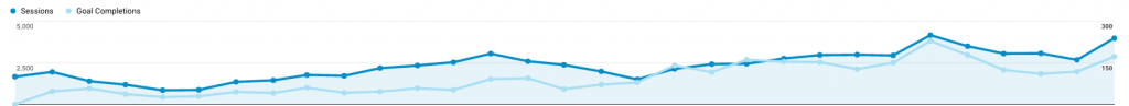 Organic Traffic & Monthly Goals