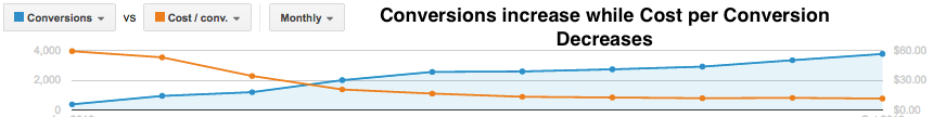 Conversions and Cost per Conversions in Adwords