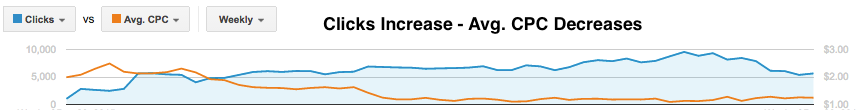 clicks and average cpc Adwords