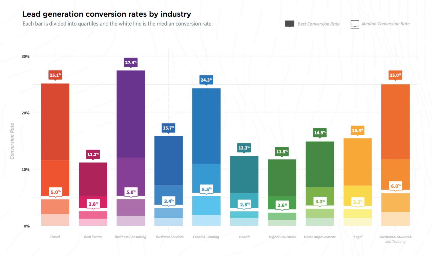 Average PPC Convesion Rates by industry from Unbounce.com