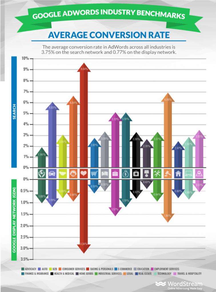 average PPC conversion rates