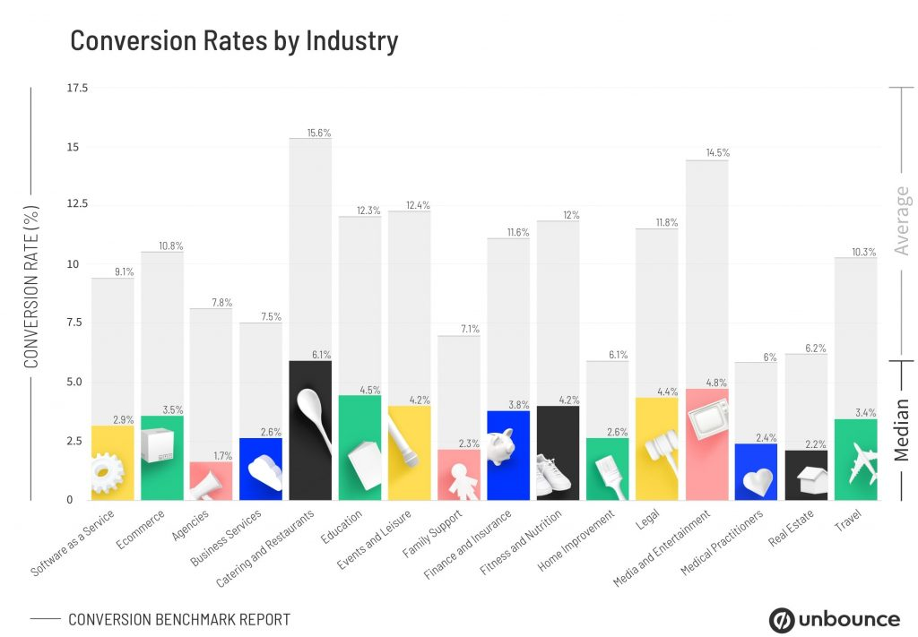 Unbounce PPC Conversion Rates by Industry 2020