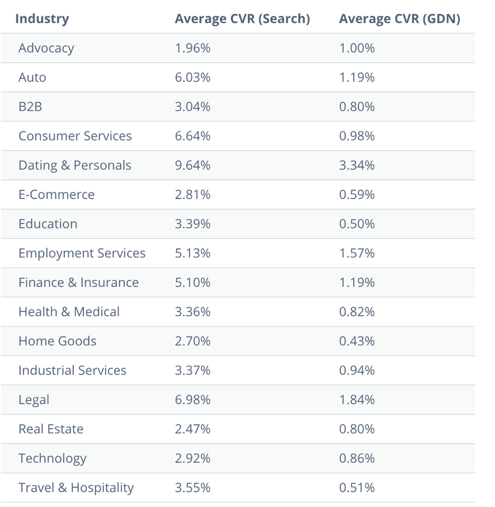 PPC conversion rates by industry